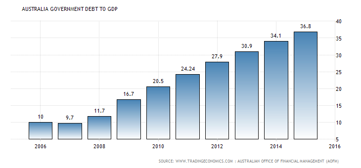 Australia GDP Graph