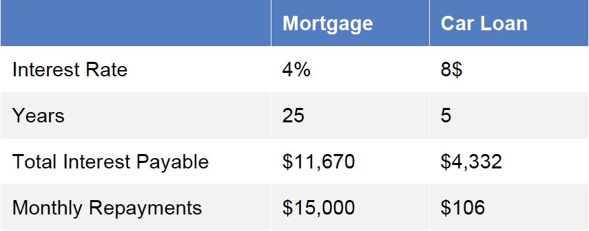 Debt Figure 2