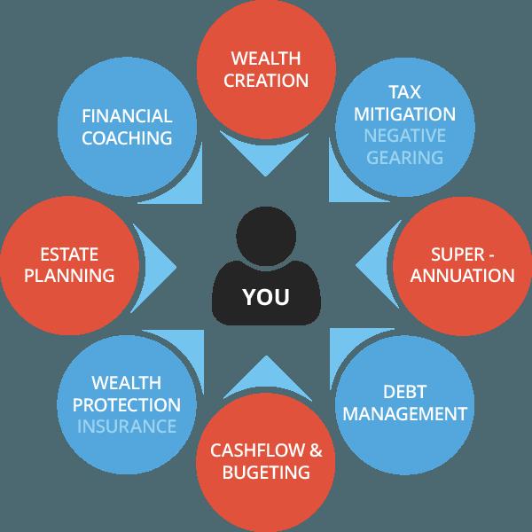 Financial Planning Flowchart 2 Downloads Full 600x600