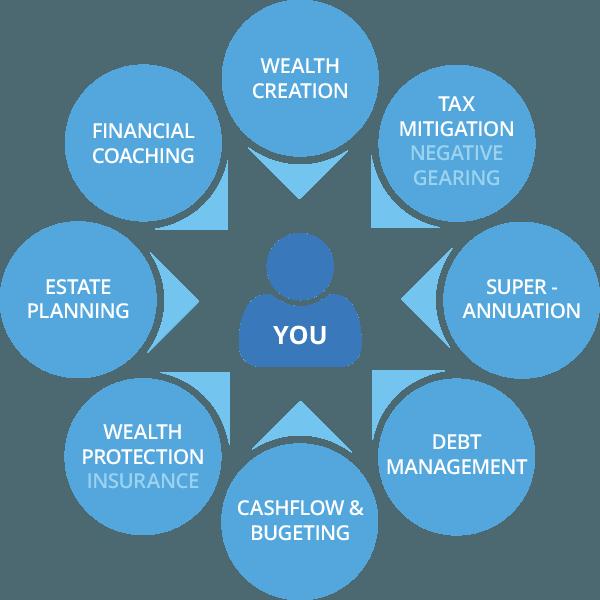 Financial Planning Flowchart Downloads Full 600x600
