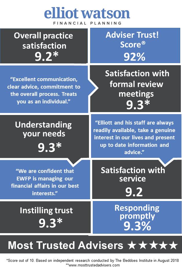 Practice Infographic Elliot Watson Financial Planning