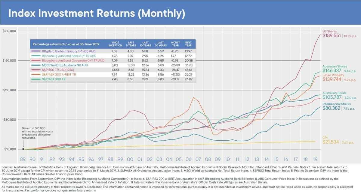investment_figure_3